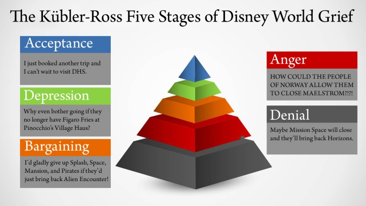 Kubler Ross Stages of Disney World Grief